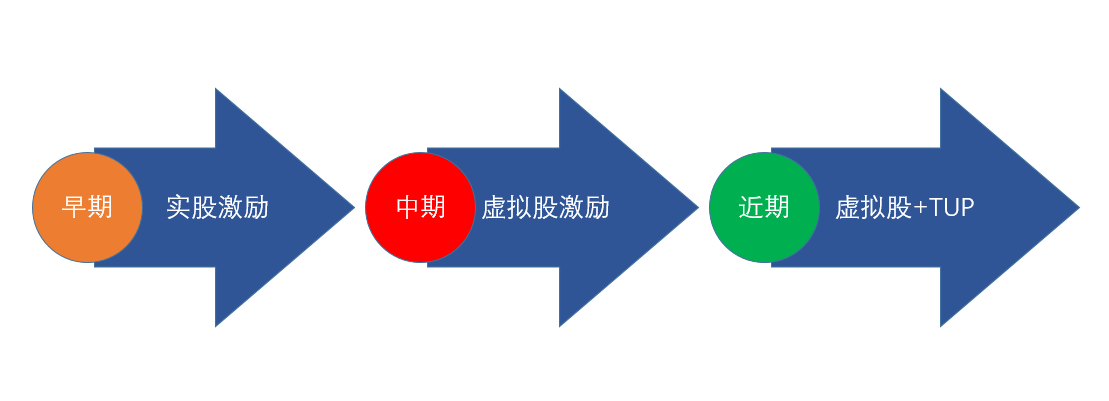 橡树云-股权激励软件